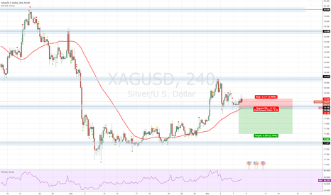 XAGUSD: Silver/USD Idea