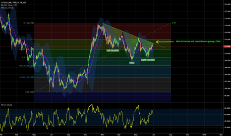 USDJPY: Inverse Head and Shoulders Spotted on USDJPY Daily
