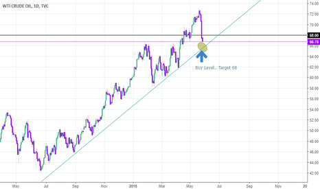 USOIL: Crude reversal.. Target 68