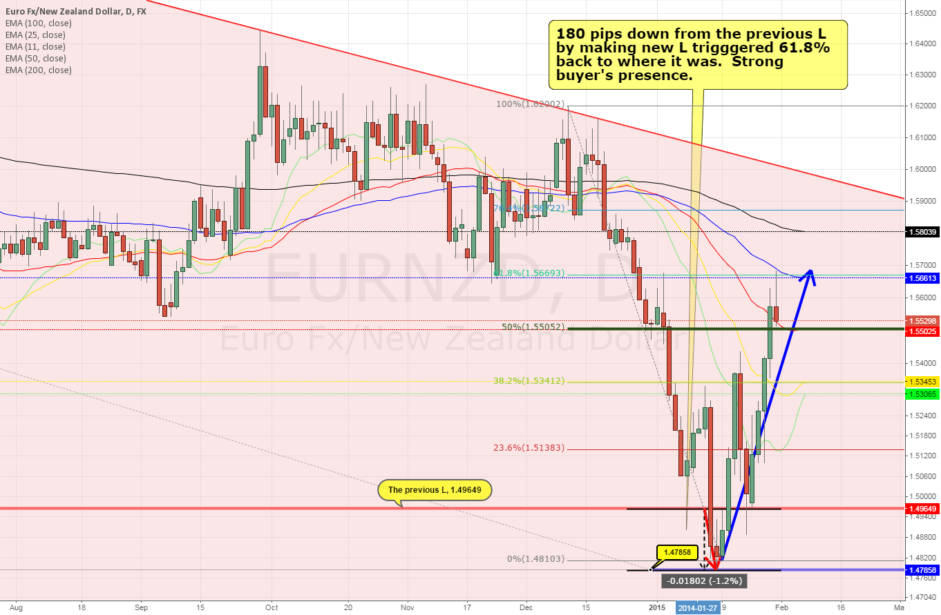 EURNZD daily ~ false breakout?
