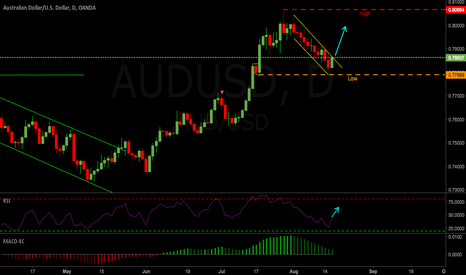 AUDUSD: AUDUSD 4hr Long Setup