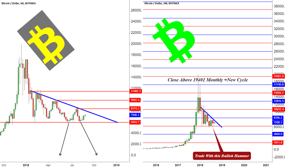 BTCUSD: Trade With this Bullish Hammer?! Now or after Breakout!