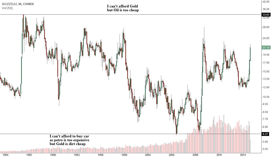 GC1!/CL1!, barter trade idea