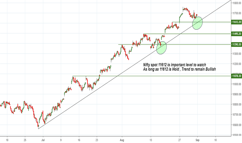 NIFTY: Nifty spot 11612 is important level to watch