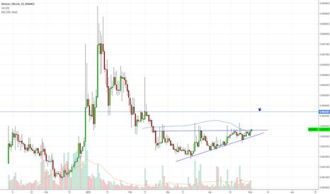 MODBTC: $Mod Ascending Triangle Breakout