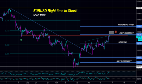 "EURUSD: $EURUSD | SCORE 50 PIPS QUICKLY - ""Short Term Bias"""