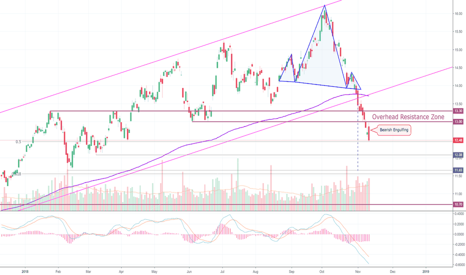 USO: Oil Moved Perfectly With Yesterday's Analysis. (USO)