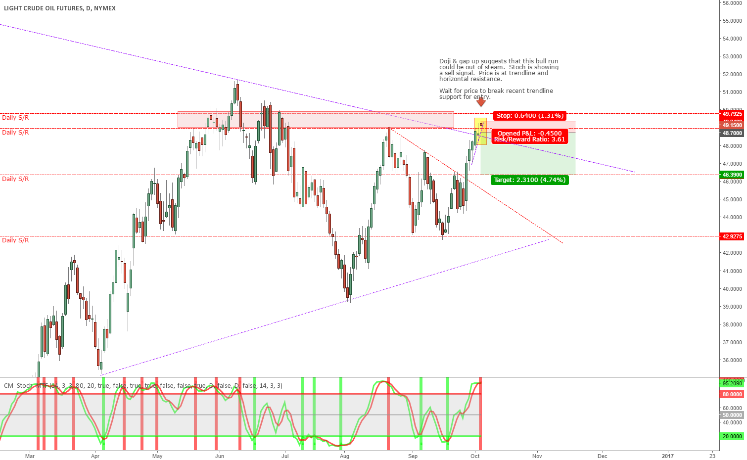 Crude - Looking bearish after recent gains (corrected)