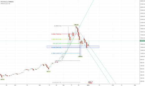 BTCUSD: BTC (Bitcoin) channel breakout plus bounce from strong S/R Fib..
