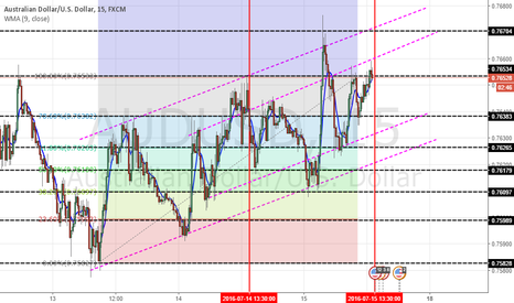 AUDUSD: AUD/USD First Attempt at Analysis