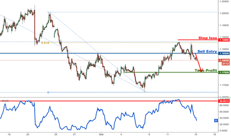 EURUSD: EURUSD testing major resistance, remain bearish