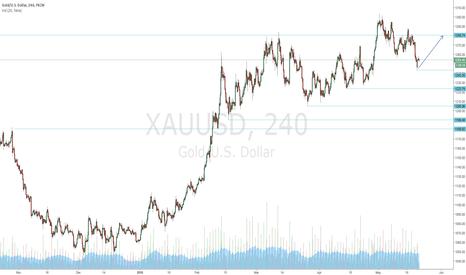 XAUUSD: Daily Chart -Long to 1280