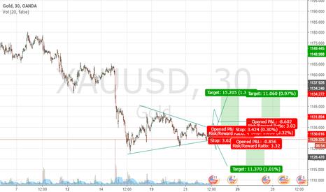 XAUUSD: Xauusd map idea to trade