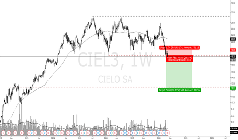 CIEL3: CIEL3 SHORT