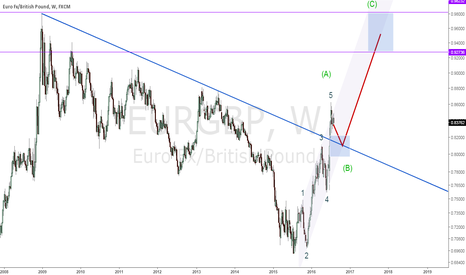 EURGBP: EURGBP to 0.92+ after pullback to 0.82-
