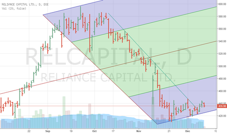 RELCAPITAL: buy at 421