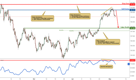 USDJPY: Prices Approaching Resistance, Sell On Strength!