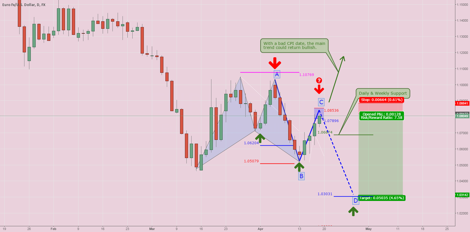 EURUSD: Final bearish leg?
