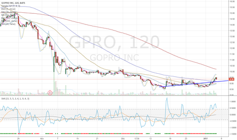 GPRO: GPRO - Long into earnings