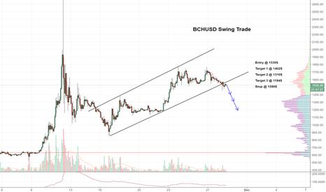 BCHUSD: $BCH Channel Breakout Short