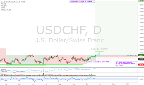 USDCHF: USDCHF: A lot of room up there, right?