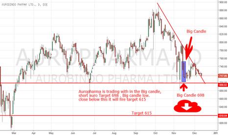 AUROPHARMA: Auro pharma Short, Target 698, next  615