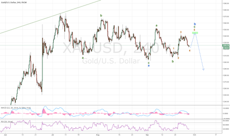 XAUUSD: Gold-  one more upswing on 4h
