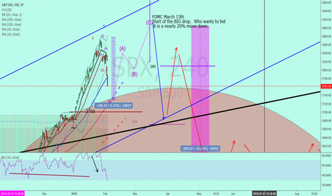 """SPX: SP500 """" This is not the big one yet"""""""