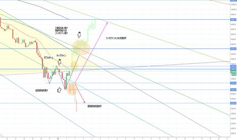 FXBTCJPY: ダブルトップ形成!ネックライン抜けれるか?大規模な上昇トレンドに変わりそうなビットコイン!大きな三角保ち合い