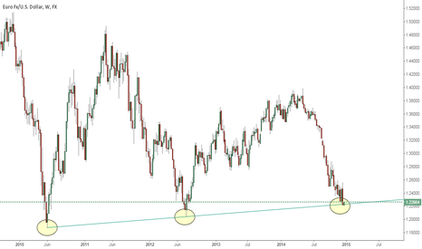 EURUSD: EURUSD hitting weekly trend line providing good support