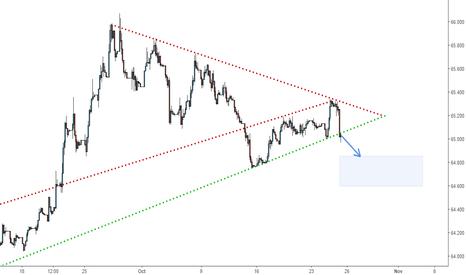 USDINR: USDINR - Short trade