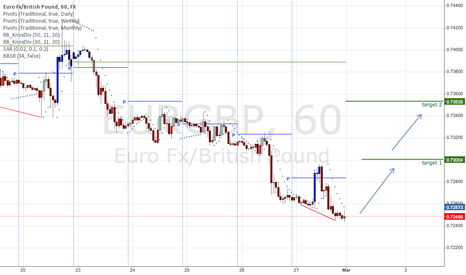 EURGBP: EURBGP Moving up
