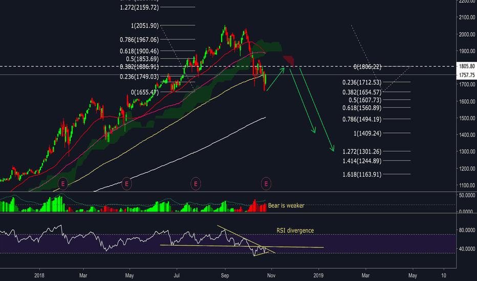 AMZN: AMAZON stock (AMZN) - Pull back and keep dropping