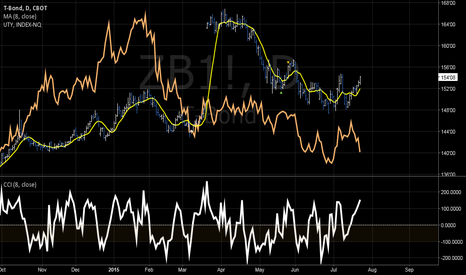 ZB1!: T - BOND: DIVERGENCE CORRELATION