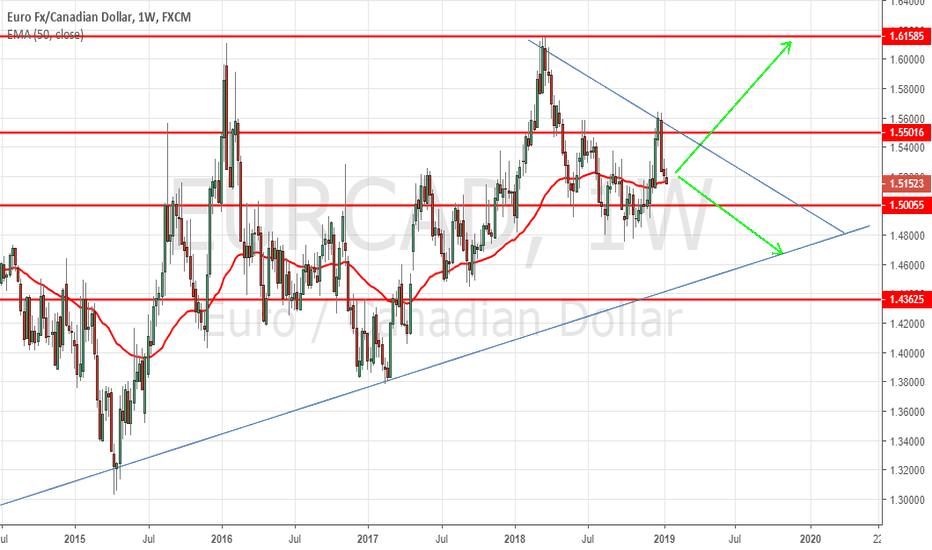 EURCAD: EURCAD Awaits Support Or Resistance Break. SHORT Trade Favorable