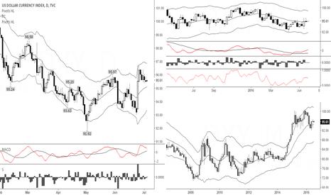 DXY: Position Bulls