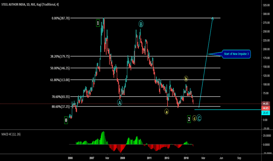 SAIL: Possible End of impulse wave 2 & Start of New Impulse 3