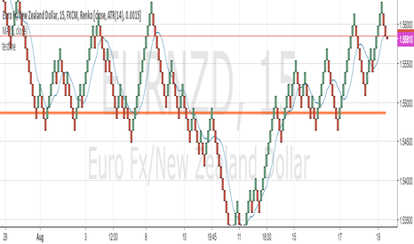 EURNZD: test line with pine