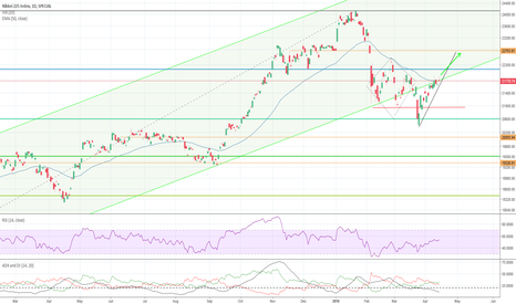 Nikkei 225 Index Nky Technical Analysis And Trading Ideas