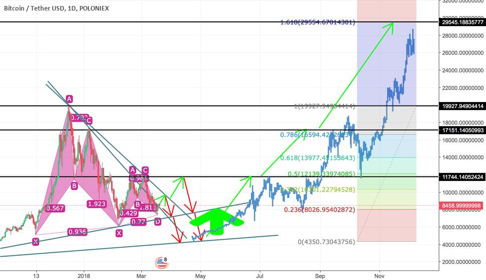 Final chart for BTC