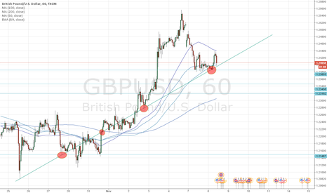 GBPUSD: Speculations on a GBPUSD trendline (more in comments)
