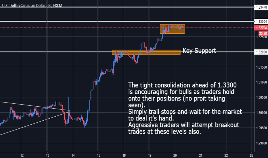USDCAD: USDCAD - Tight Consolidation Encouraging for Bulls
