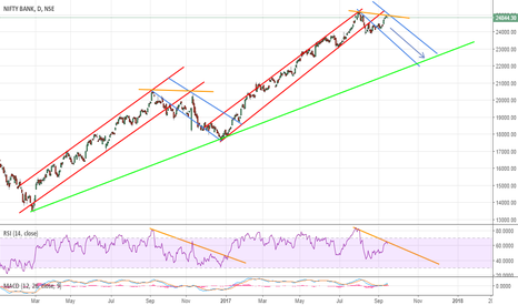 BANKNIFTY: BankNifty Long term Trend