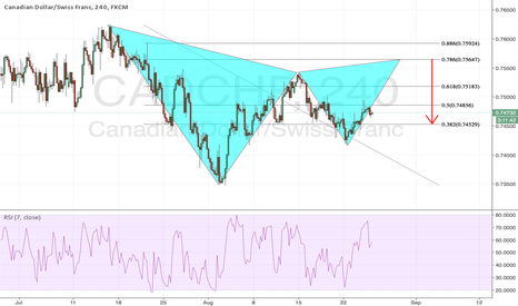 CADCHF: Bearish Gartley Pattern