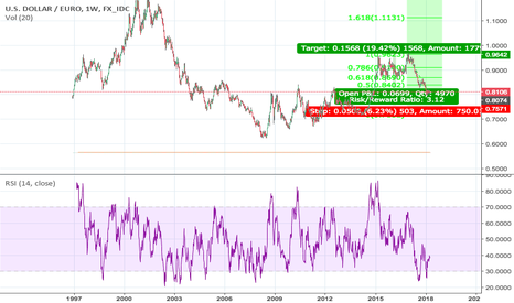 USDEUR: Letting the USD go Continued