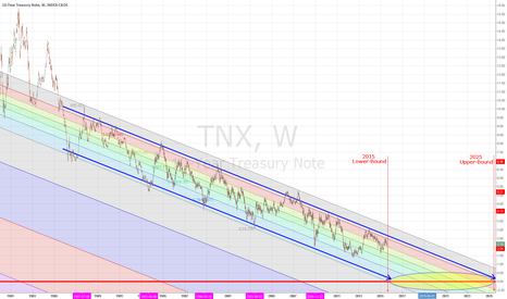 TNX: 10 YEARS LEFT ON 10 YEAR TREASURY YIELDS ABOVE NEGATIVE?