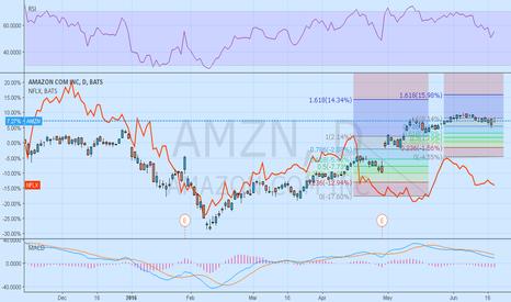 AMZN: Amazon/Nflx