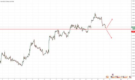 EURUSD: eurusd için trend değişim seviyesi.Eurusd trend change level