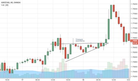 GBPCAD: Triangulo Ascendente en GBP/CAD