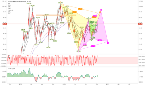DXY: Possibility of gatley and cypher completion on daily chart